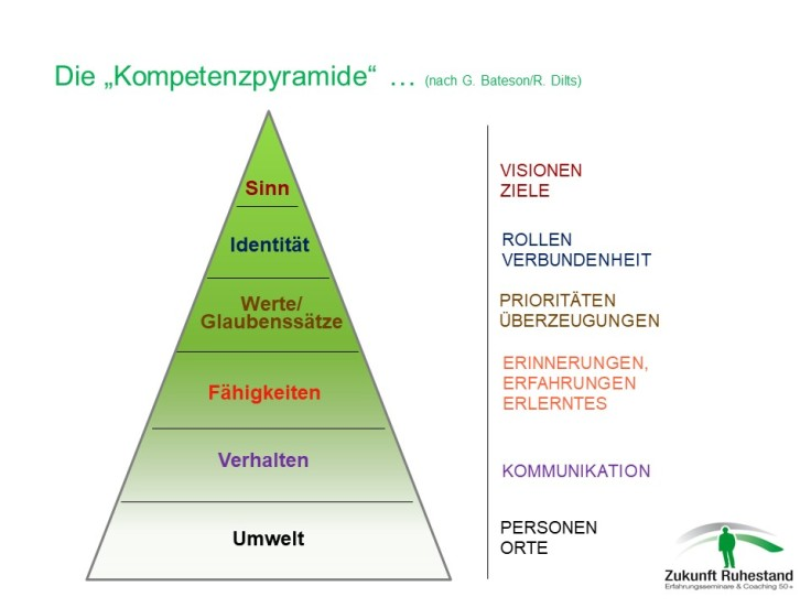 Neurologische Ebenen